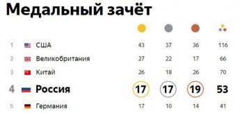 Поздравляем Россию с 4 местом